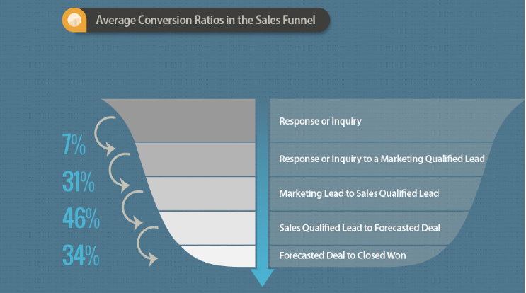 calculating average conversion rates in a b2b sales funnel will help you understand your leads better