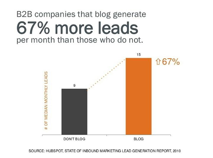b2b content marketing strategies