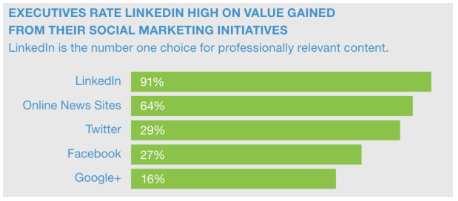 linkedin marketing strategy