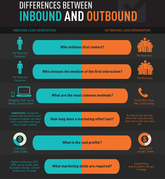 Inbound and outbound b2b sales strategy is where you start making your decisions
