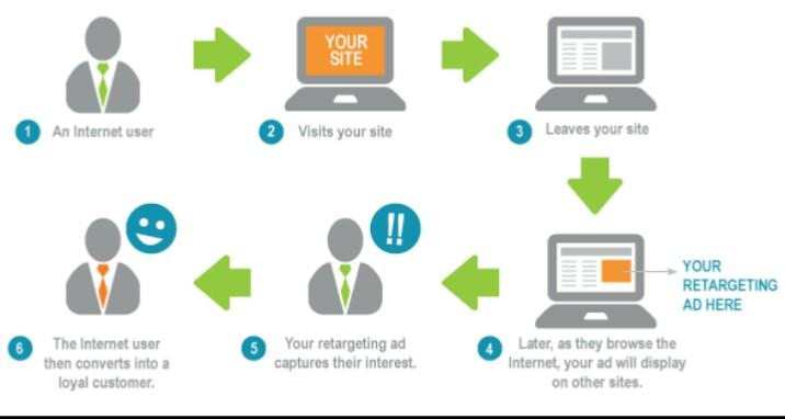 Retargeting is a popular b2b sales strategy